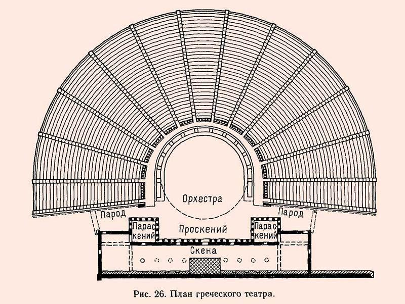 Сцена театра древней Греции